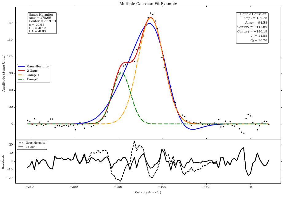 Fitting theoretical model to data in python | Michele Scipioni
